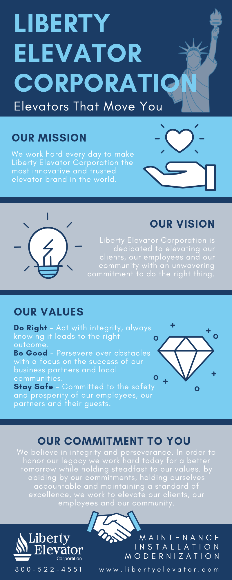 Mission Vision Values of Liberty Elevator